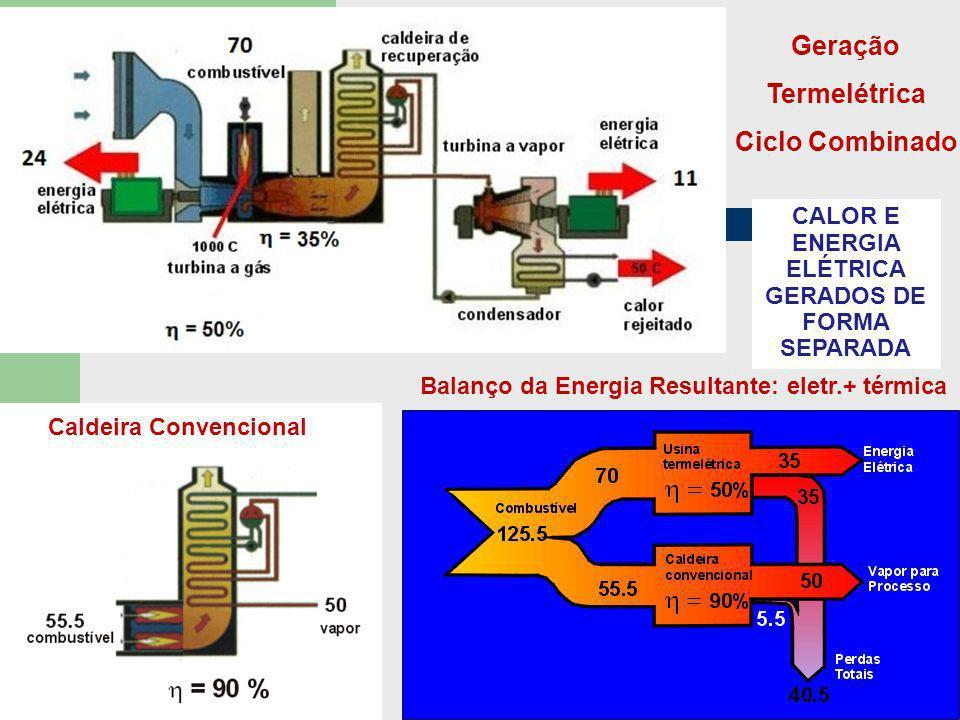 Geração Termelétrica Ciclo Combinado