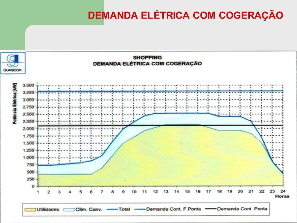 DEMANDA ELÉTRICA COM COGERAÇÃO