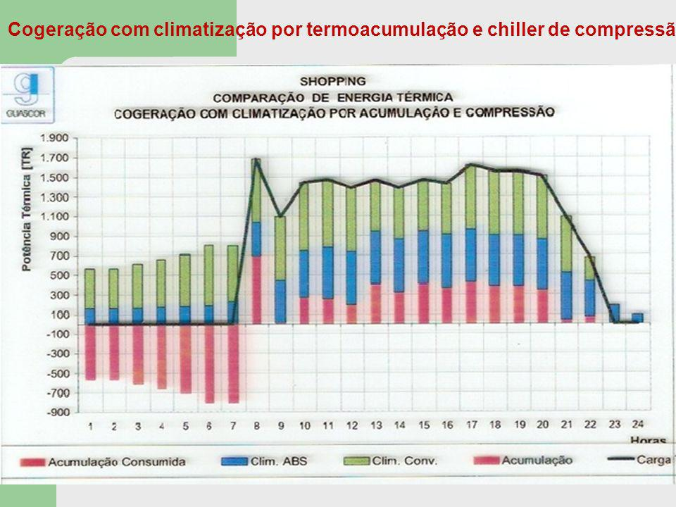 Cogeração com climatização por termoacumulação e chiller de compressão