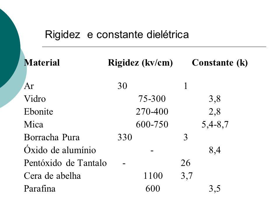 Rigidez e constante dielétrica