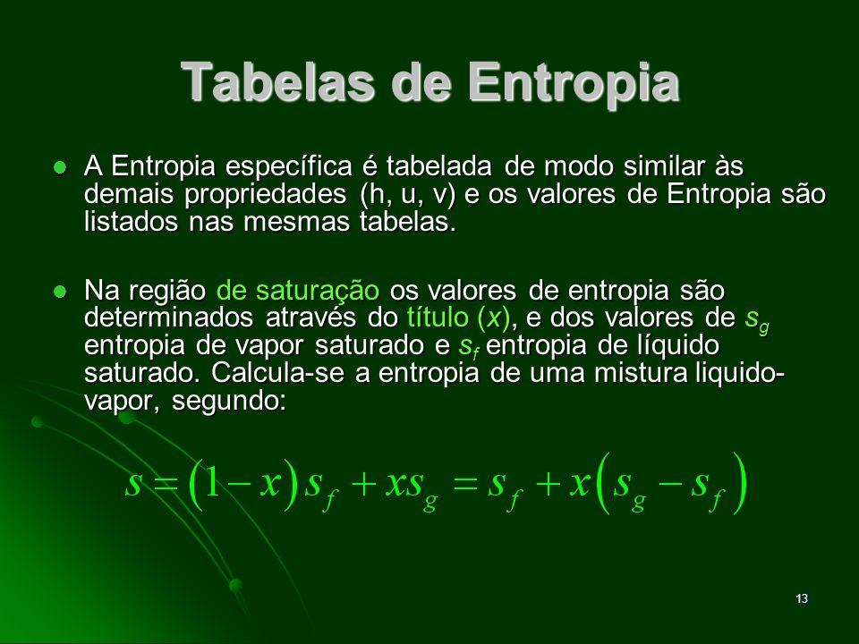 Tabelas de Entropia