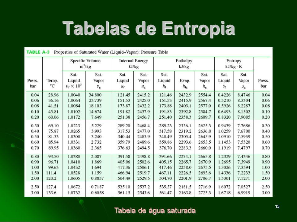 Tabelas de Entropia Tabela de água saturada