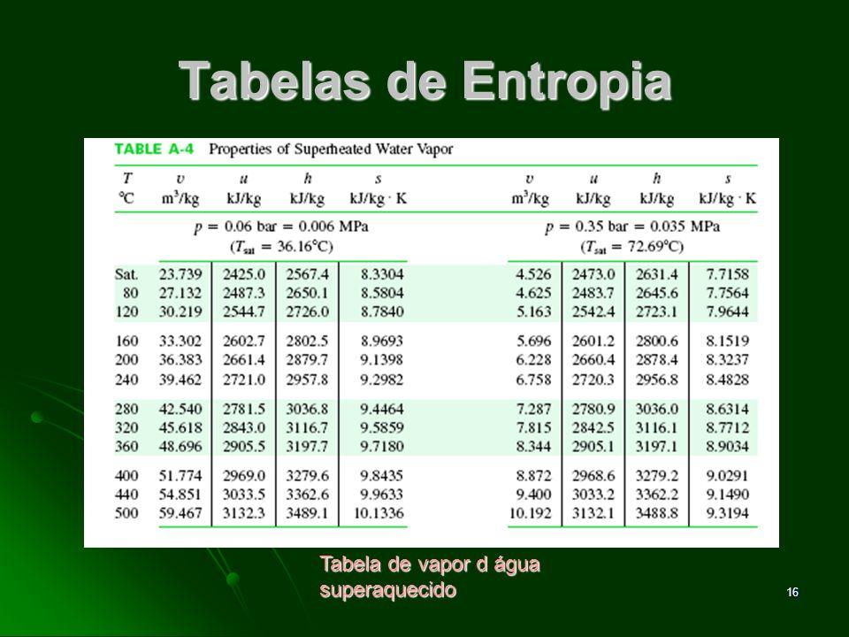 Tabelas de Entropia Tabela de vapor d água superaquecido