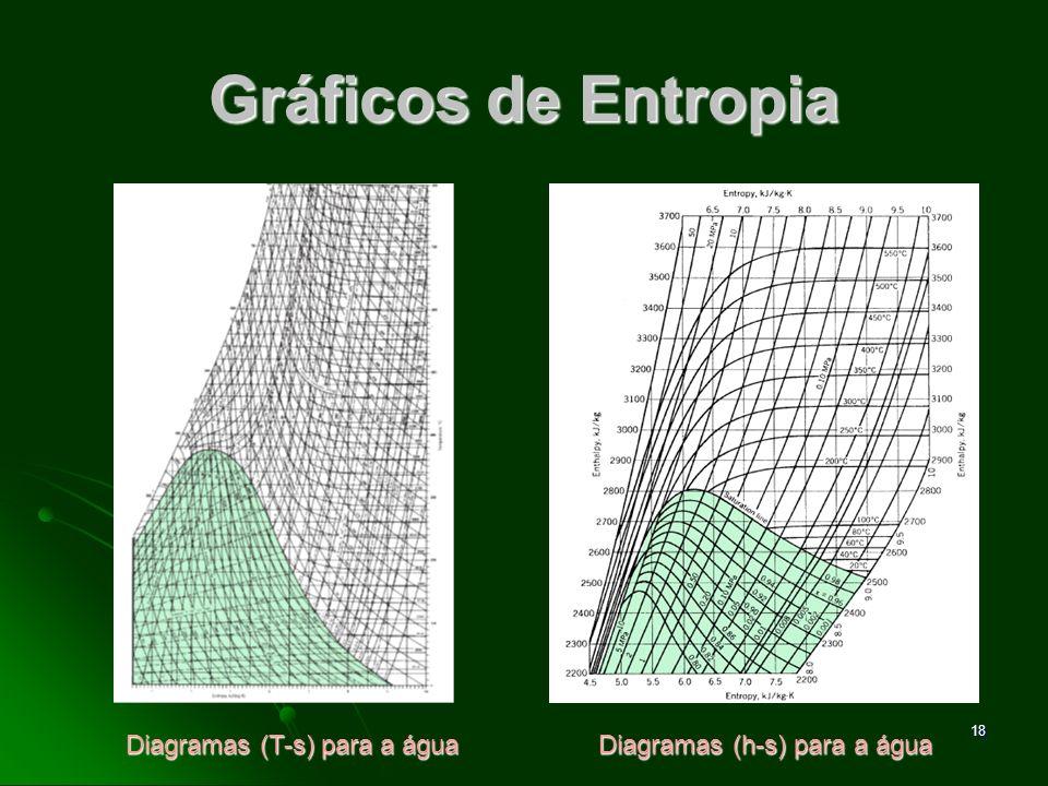 Diagramas (T-s) para a água Diagramas (h-s) para a água