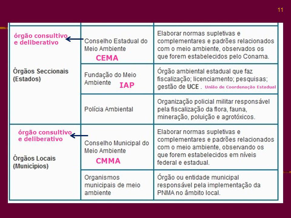 CEMA IAP CMMA órgão consultivo e deliberativo órgão consultivo