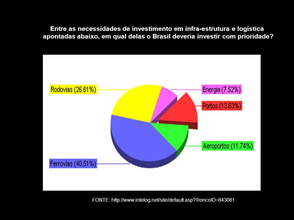 Entre as necessidades de investimento em infra-estrutura e logística