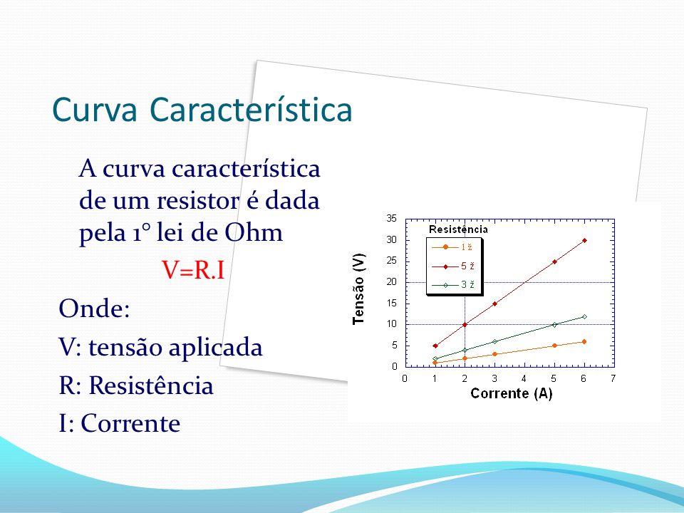 Curva Característica A curva característica de um resistor é dada pela 1° lei de Ohm. V=R.I. Onde: