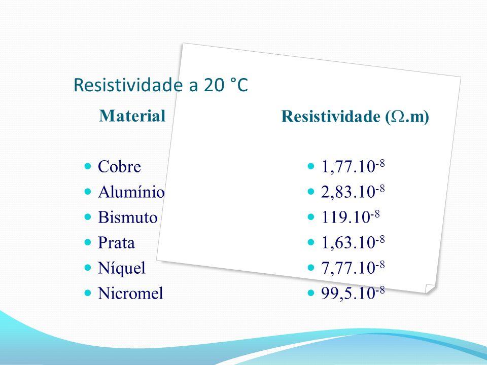 Resistividade a 20 °C Material Cobre Alumínio Bismuto Prata Níquel