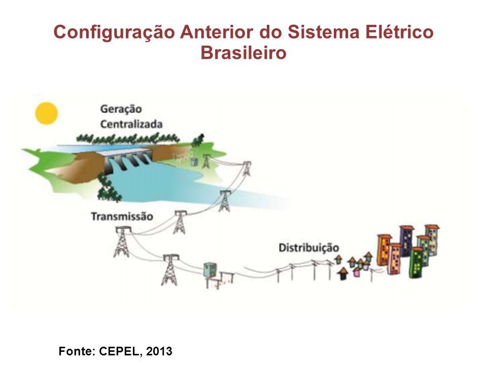Configuração Anterior do Sistema Elétrico Brasileiro
