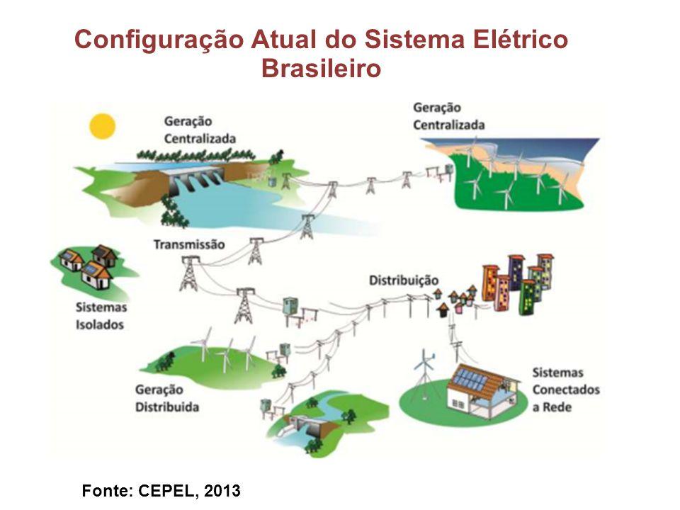 Configuração Atual do Sistema Elétrico