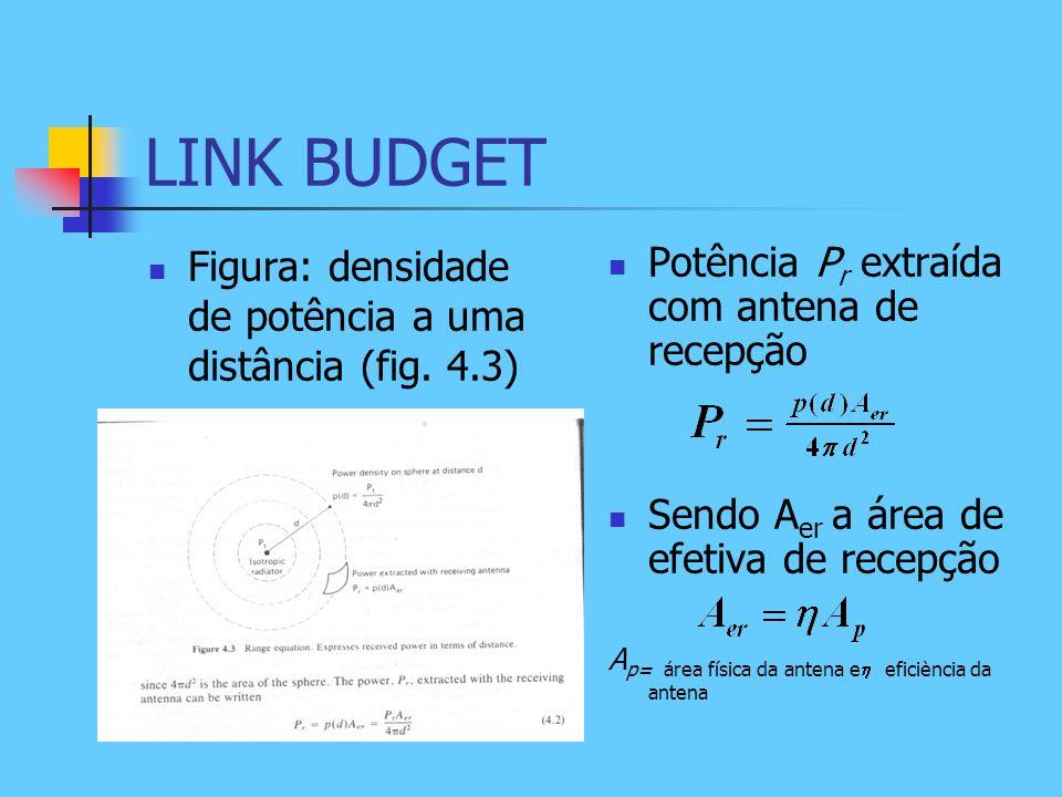 LINK BUDGET Figura: densidade de potência a uma distância (fig. 4.3)