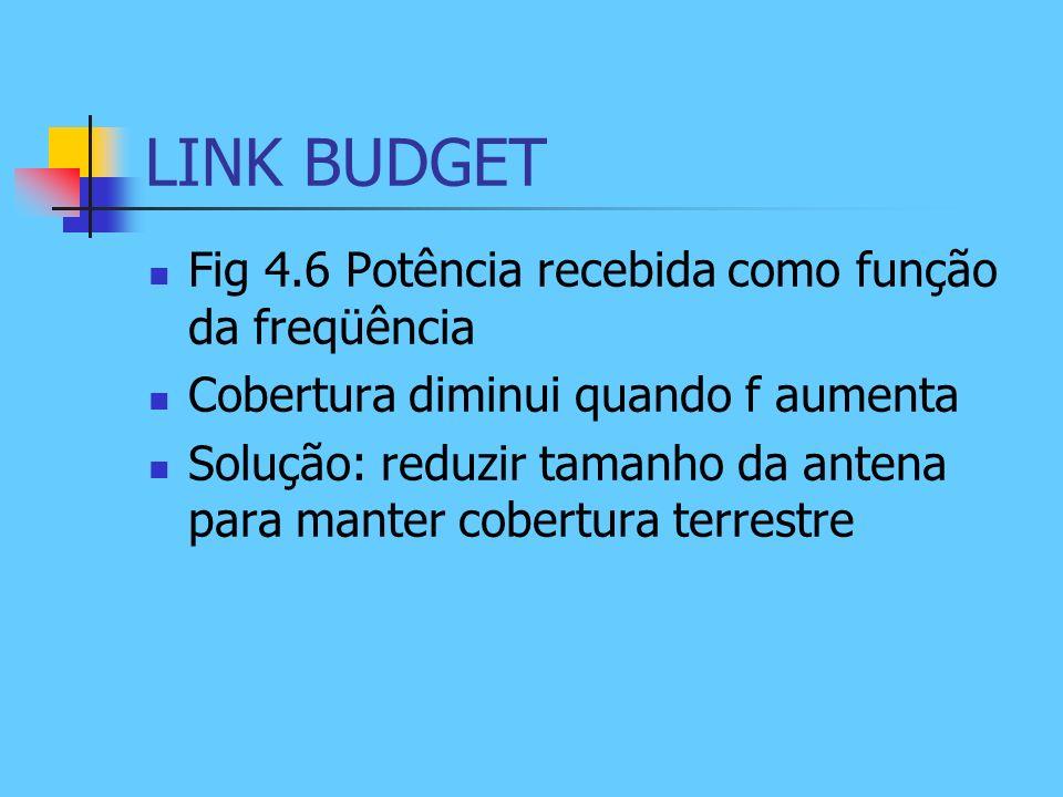 LINK BUDGET Fig 4.6 Potência recebida como função da freqüência