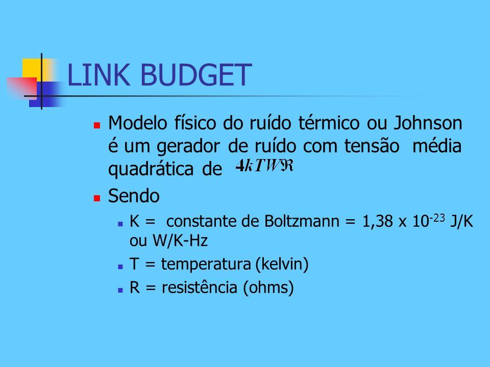 LINK BUDGET Modelo físico do ruído térmico ou Johnson é um gerador de ruído com tensão média quadrática de.