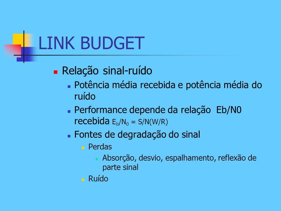 LINK BUDGET Relação sinal-ruído