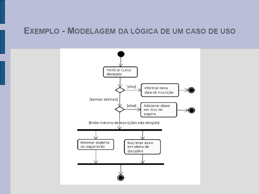 EXEMPLO - MODELAGEM DA LÓGICA DE UM CASO DE USO