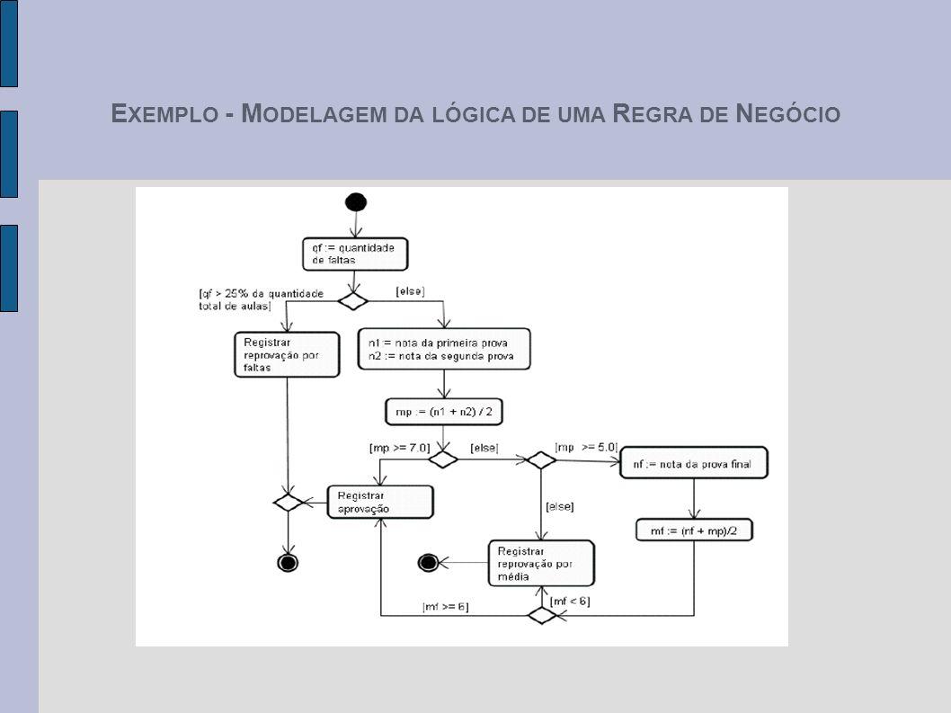 EXEMPLO - MODELAGEM DA LÓGICA DE UMA REGRA DE NEGÓCIO