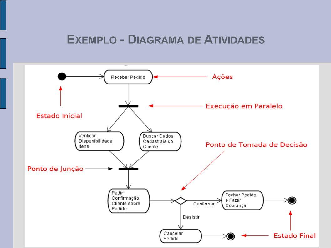 EXEMPLO - DIAGRAMA DE ATIVIDADES