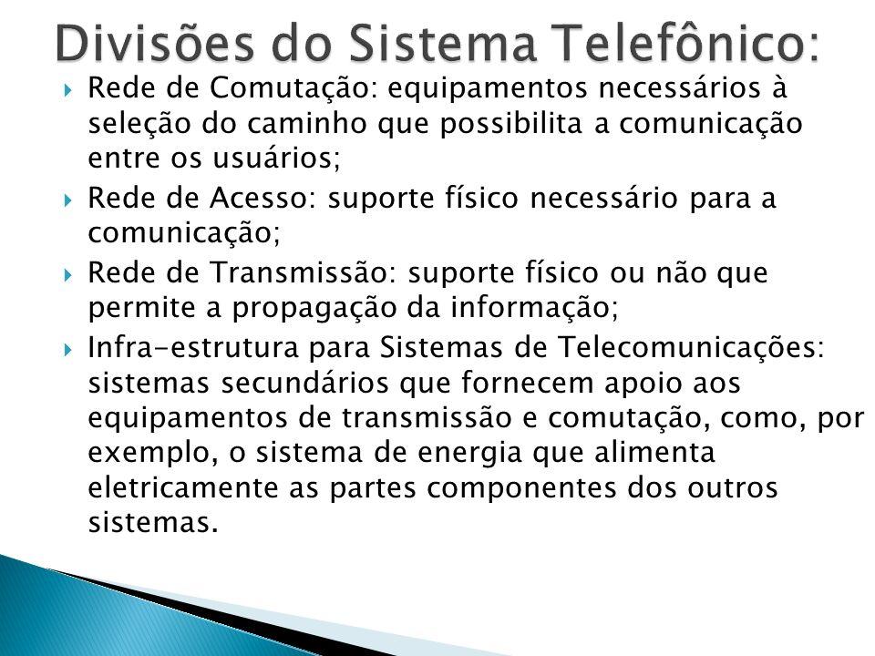 Divisões do Sistema Telefônico: