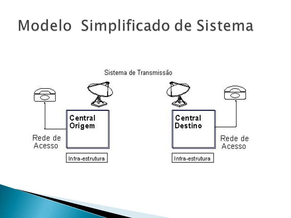 Modelo Simplificado de Sistema