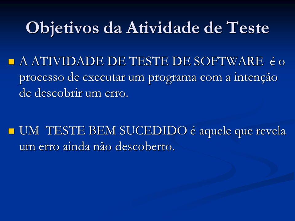 Objetivos da Atividade de Teste