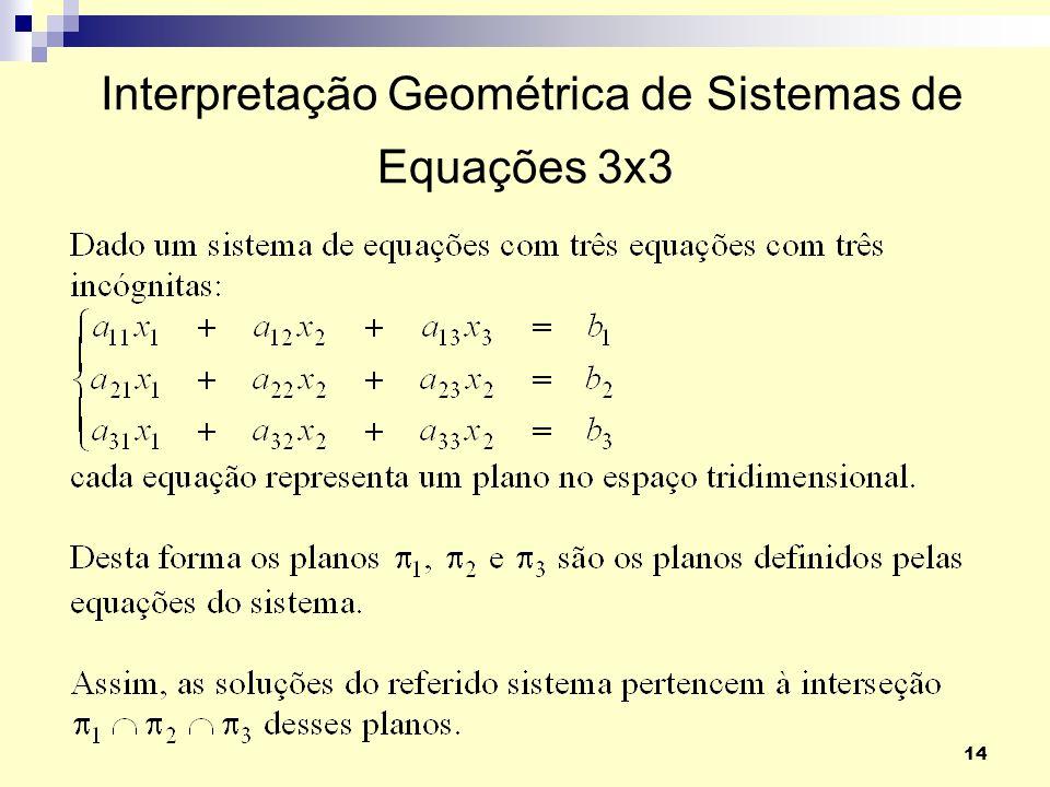 Interpretação Geométrica de Sistemas de Equações 3x3