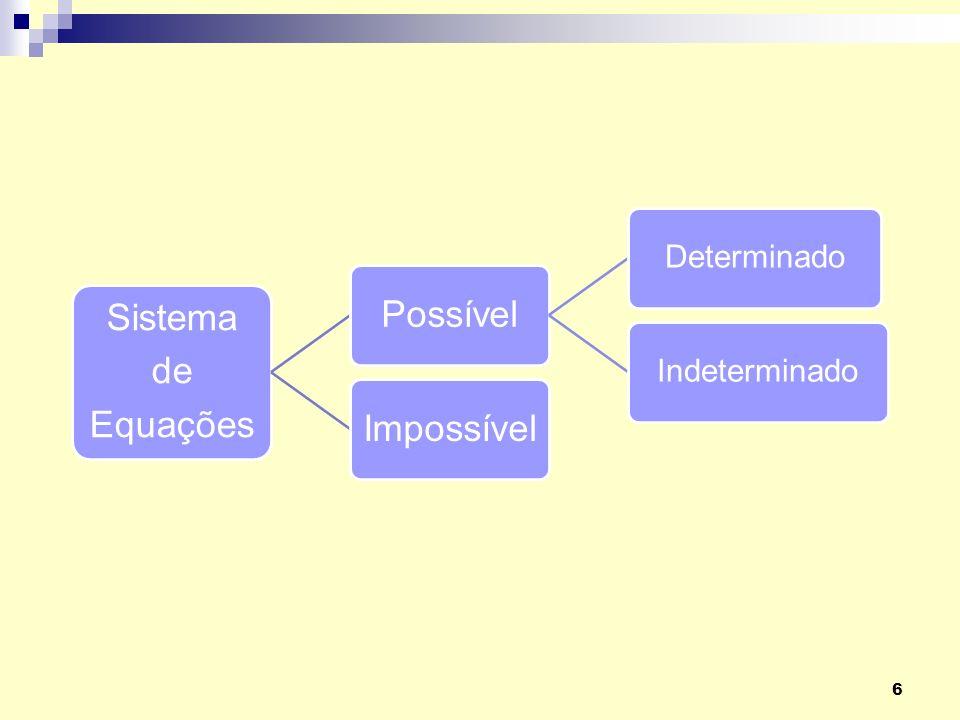 Sistema de Equações Possível Determinado Indeterminado Impossível