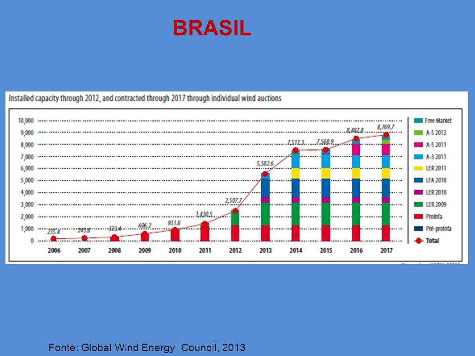 BRASIL Fonte: Global Wind Energy Council, 2013
