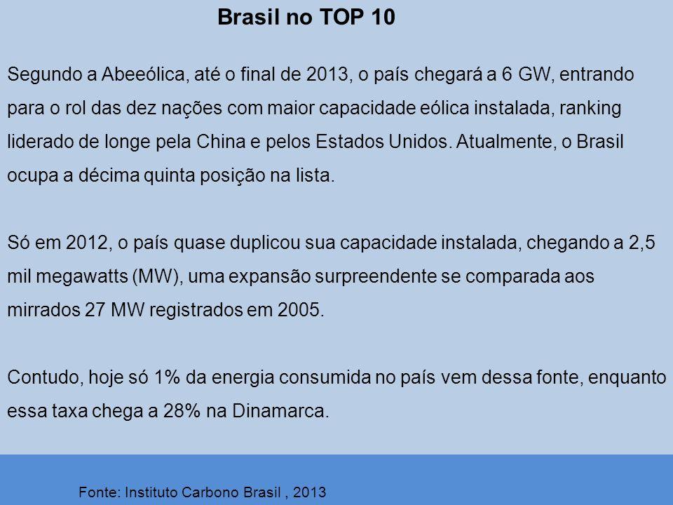 Brasil no TOP 10