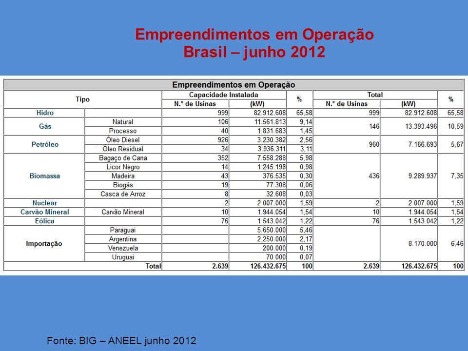 Empreendimentos em Operação Brasil – junho 2012