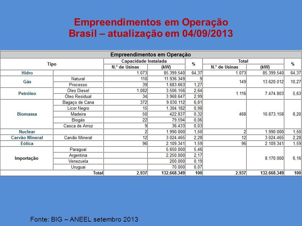 Empreendimentos em Operação Brasil – atualização em 04/09/2013