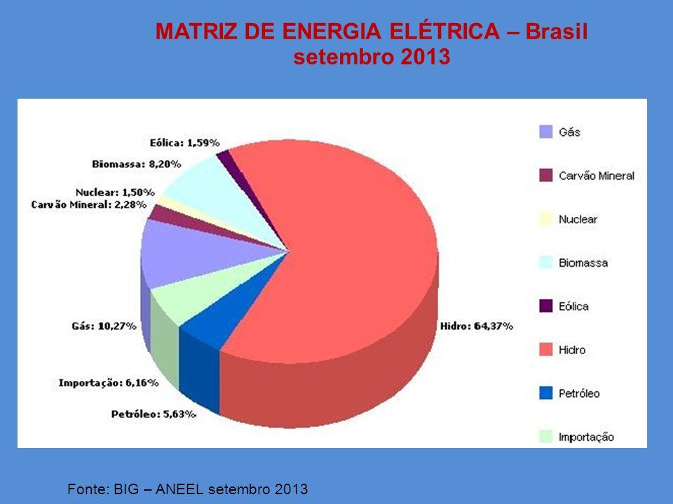 MATRIZ DE ENERGIA ELÉTRICA – Brasil setembro 2013