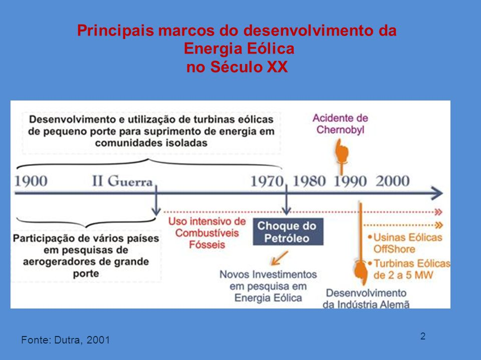 Principais marcos do desenvolvimento da