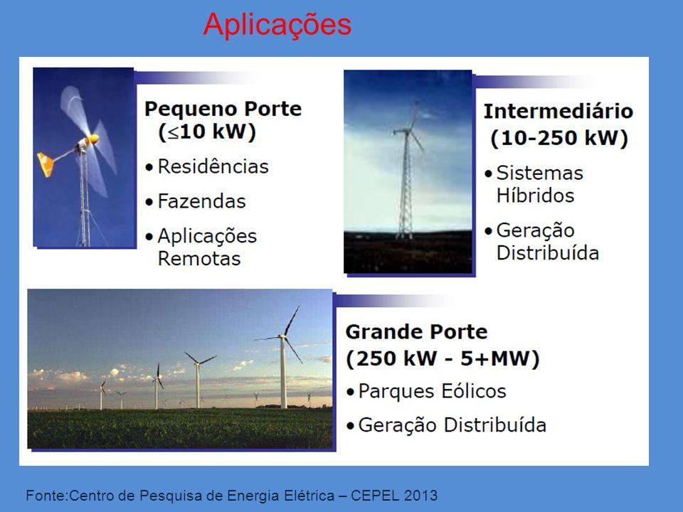 Aplicações Fonte:Centro de Pesquisa de Energia Elétrica – CEPEL 2013