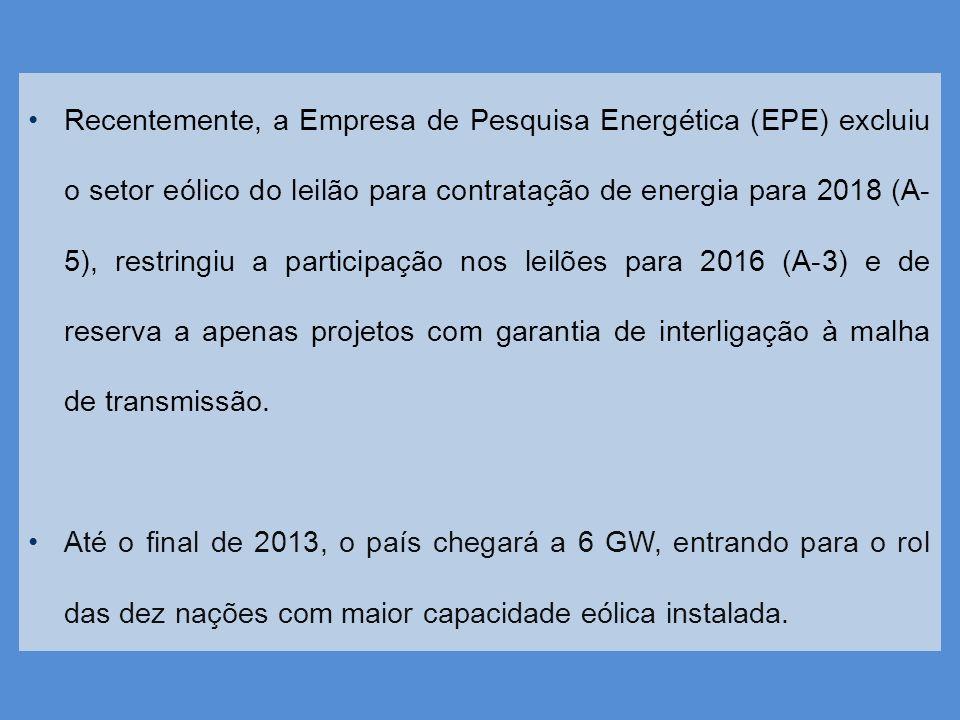 Recentemente, a Empresa de Pesquisa Energética (EPE) excluiu o setor eólico do leilão para contratação de energia para 2018 (A-5), restringiu a participação nos leilões para 2016 (A-3) e de reserva a apenas projetos com garantia de interligação à malha de transmissão.