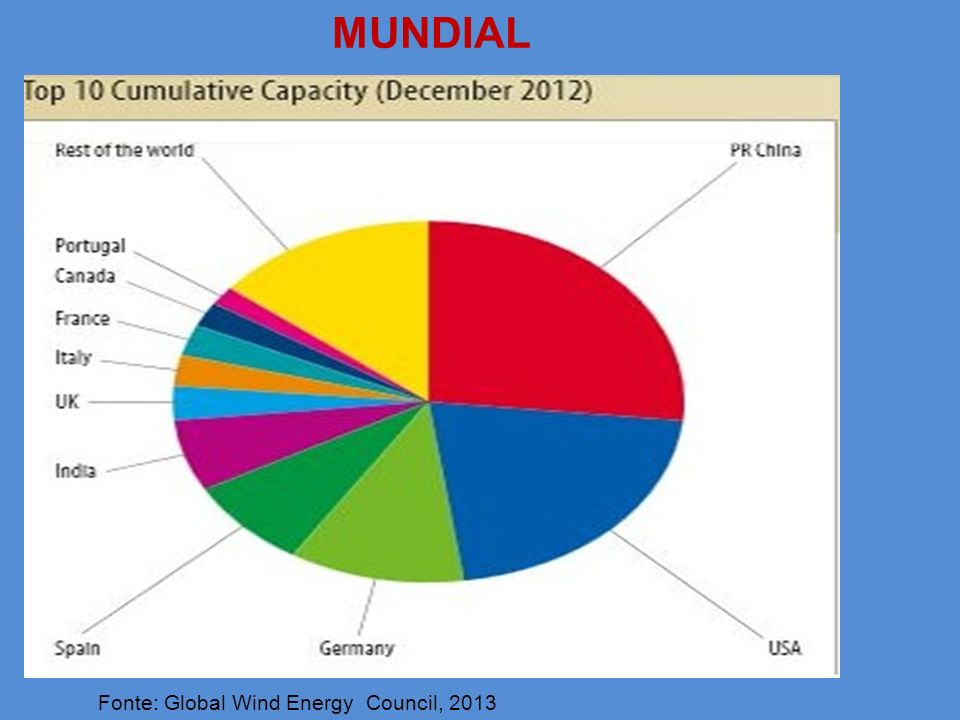 MUNDIAL Fonte: Global Wind Energy Council, 2013