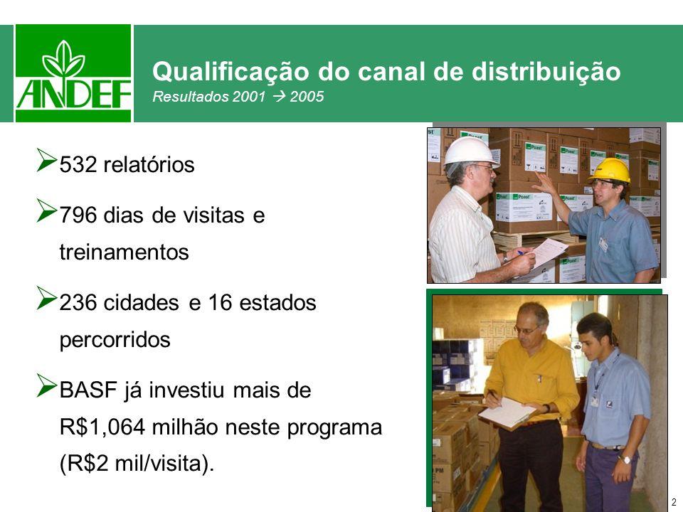 Qualificação do canal de distribuição Resultados 2001  2005