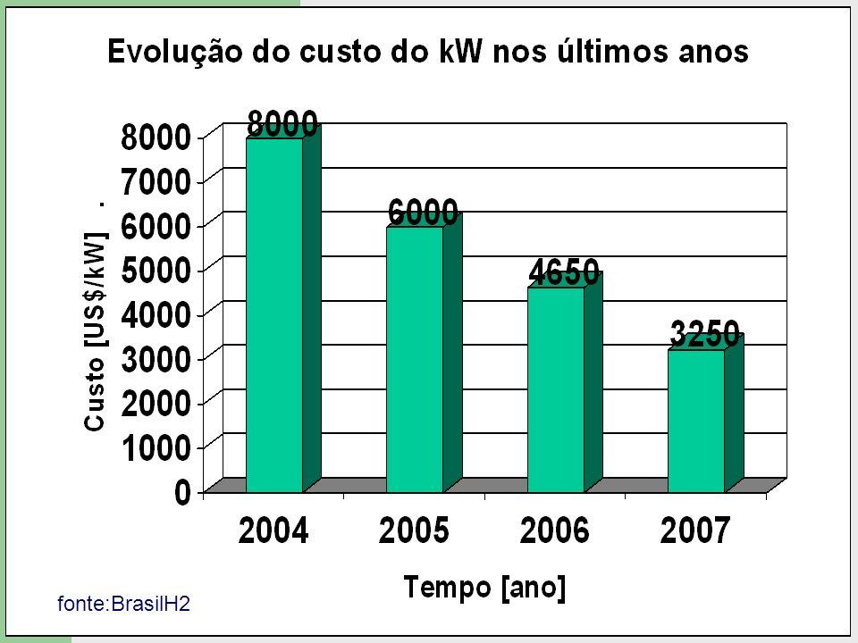 fonte:BrasilH2