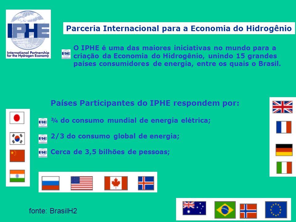 Parceria Internacional para a Economia do Hidrogênio