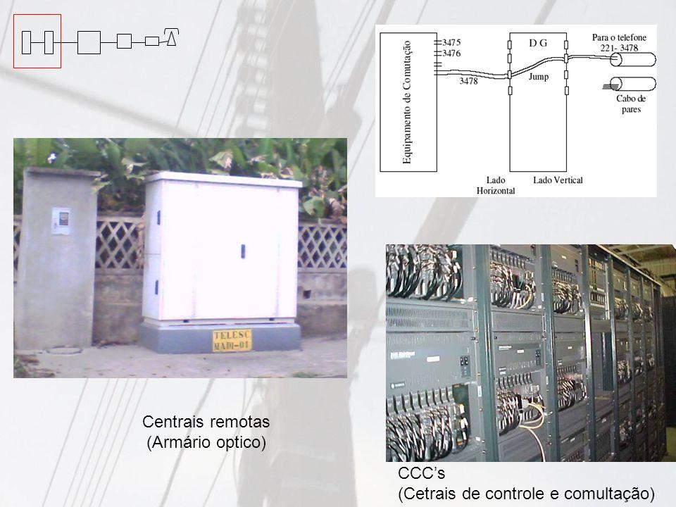 Centrais remotas (Armário optico) CCC's (Cetrais de controle e comultação)