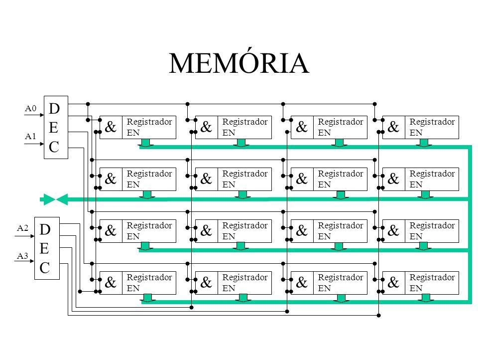 MEMÓRIA & Registrador EN DEC A0 A1 A2 A3
