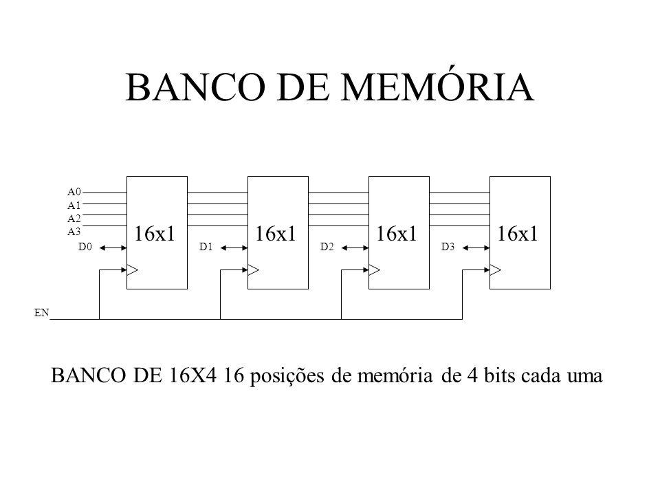 BANCO DE MEMÓRIA16x1.A0. A1. A2. A3. D0. D2. D3. D1.