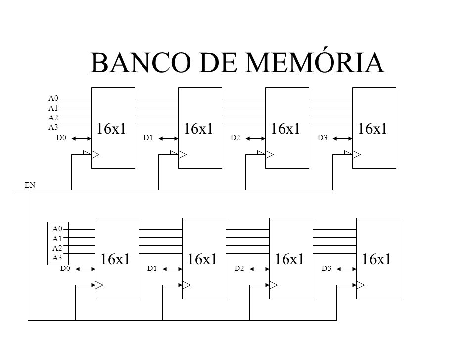 BANCO DE MEMÓRIA 16x1 16x1 16x1 16x1 16x1 16x1 16x1 16x1 A0 A1 A2 A3