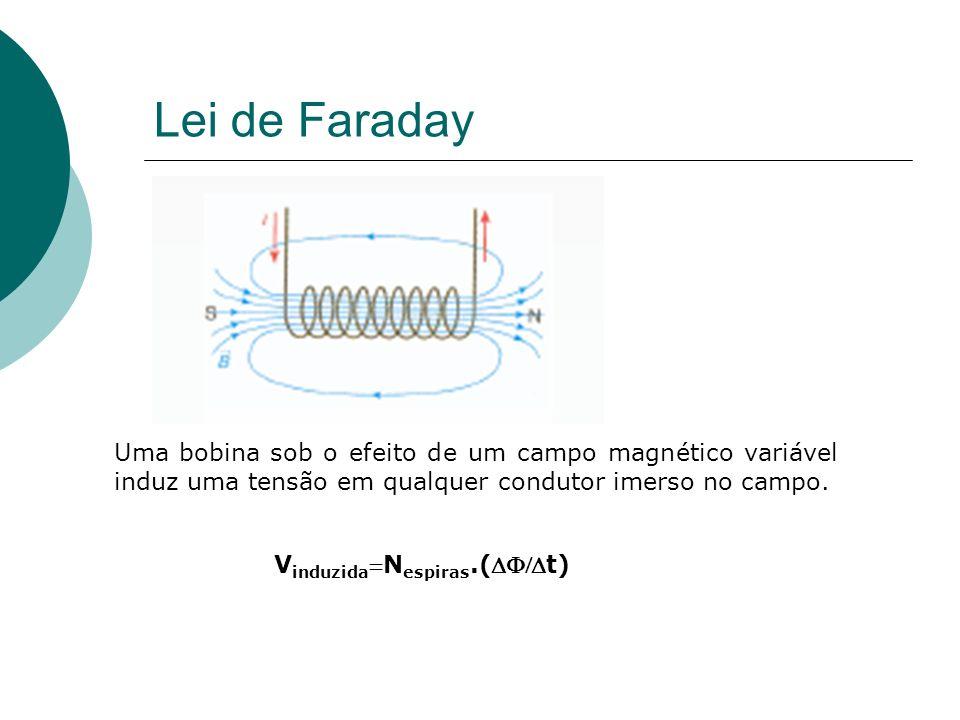 Lei de Faraday Uma bobina sob o efeito de um campo magnético variável induz uma tensão em qualquer condutor imerso no campo.
