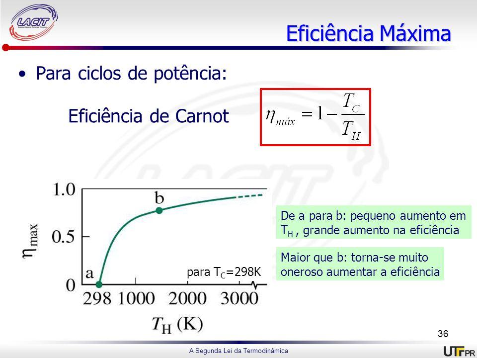 Eficiência Máxima Para ciclos de potência: Eficiência de Carnot