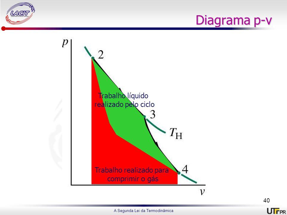 Diagrama p-v Trabalho líquido realizado pelo ciclo