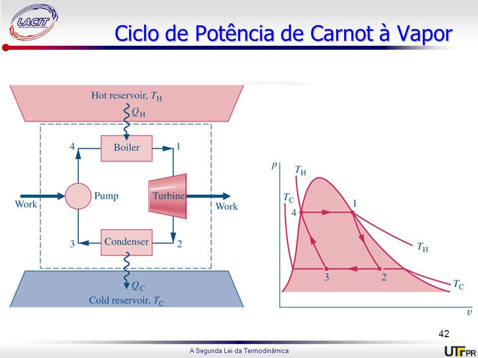 Ciclo de Potência de Carnot à Vapor