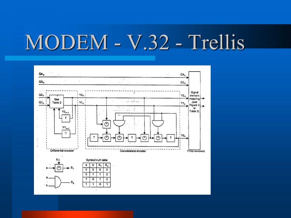 MODEM - V.32 - Trellis