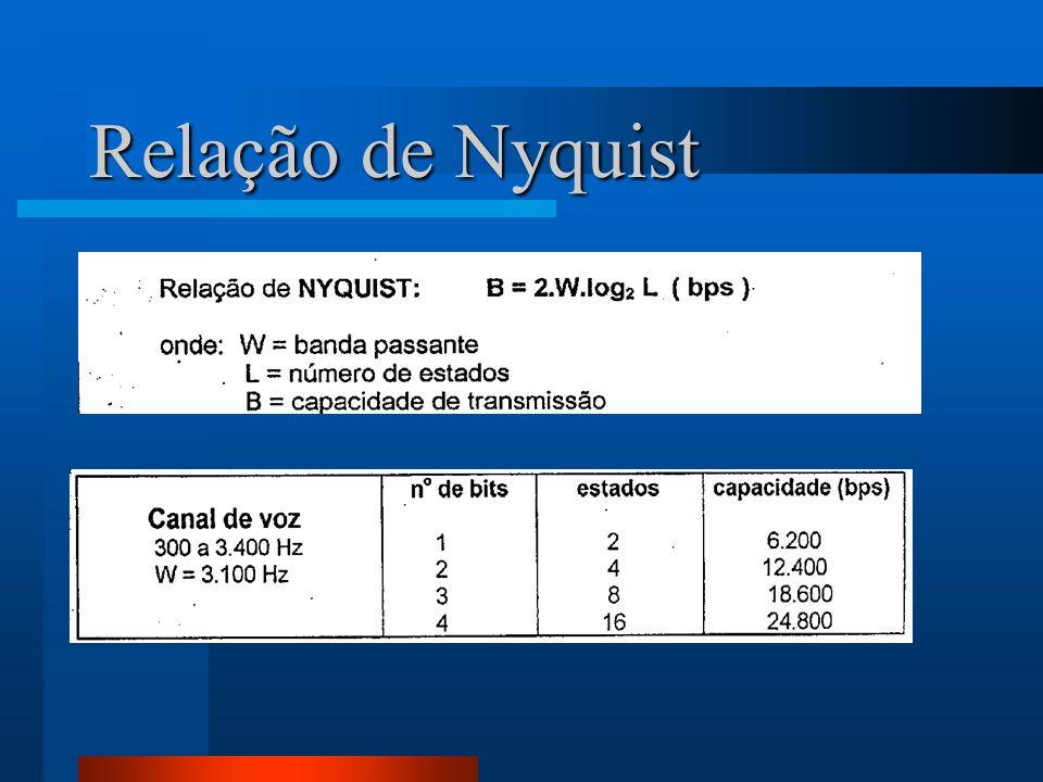 Relação de Nyquist