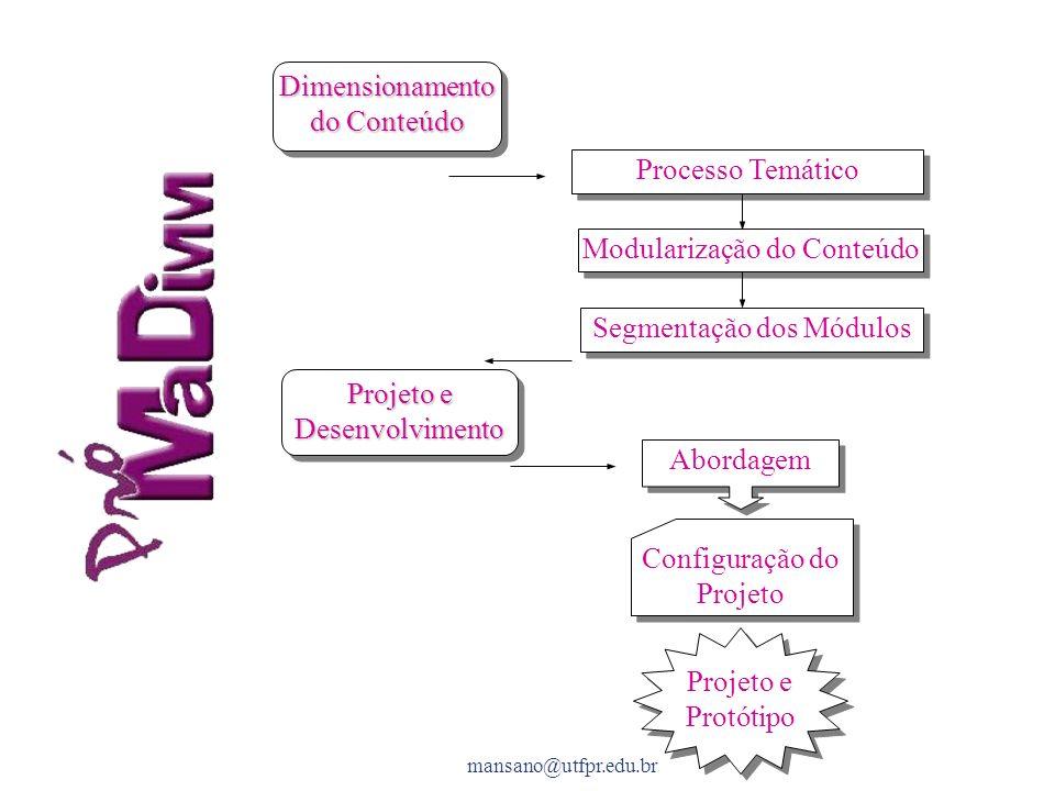 Dimensionamento do Conteúdo