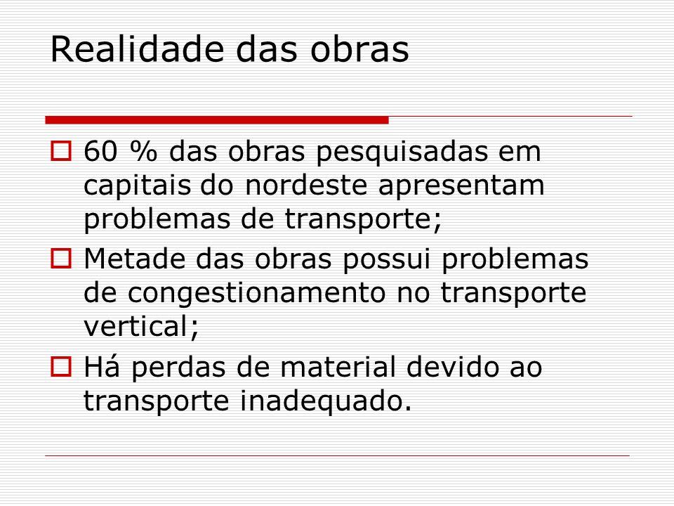 Realidade das obras 60 % das obras pesquisadas em capitais do nordeste apresentam problemas de transporte;